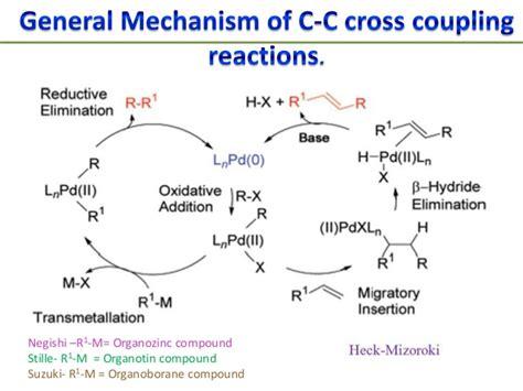 Suzuki Cross Coupling Reactions Mechanistic Aspects Of C C Cross Coupling Reaction