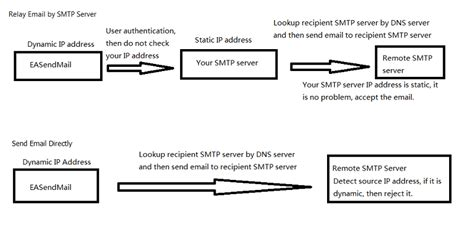 Smtp Lookup Send Email In C Vb Net Directly Without Specified Smtp Server Dns Lookup Mx Record