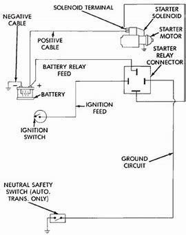 Image result for Dodge Starter Relay Wiring Diagram | Car