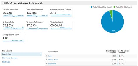 Website You Can Search 3 Ways To Implement Site Search In Analytics