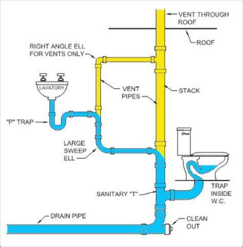 typical bathroom plumbing diagram jonathan ochshorn lecture notes arch 2614 5614 building