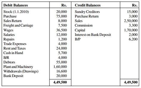 Medicare Credit Balance Form Credit Balance Overdraft As Per Book As On 30th June 2010 Images Frompo
