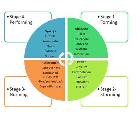 Cd E Book Implant Site Development 11 best the tuckman model images on teamwork