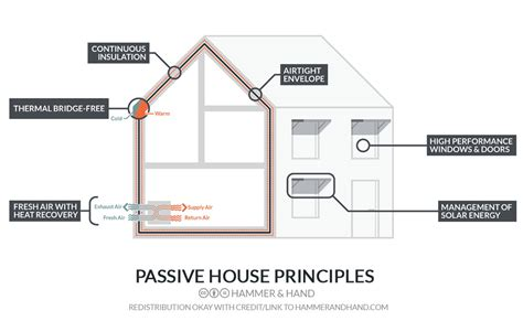 Leed House Plans by What Is A High Performance Home