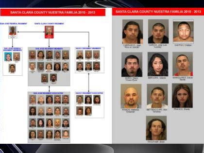 the scope of san diegos gang problem voice of san diego 48 face charges in largest ever santa clara county gang