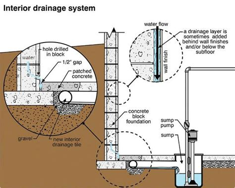 interior basement drainage exceptional process of waterproofing toronto basements