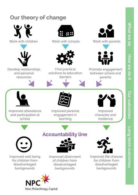 school home support theory of change
