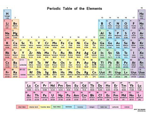 Periodic Table Elements Names by 30 Printable Periodic Tables For Chemistry Science Notes