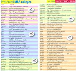 names of the mba colleges in hyderabad mba india