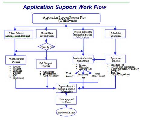 itil change management process template itil change management process flow chart