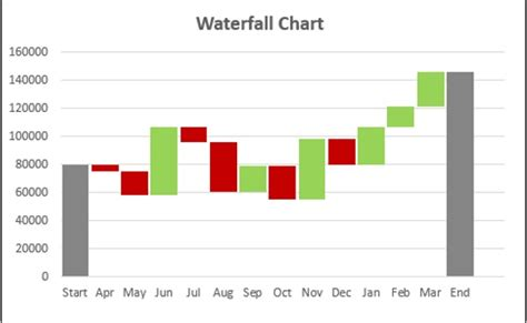 Excel Dashboards Advanced Excel Charts Advanced Excel Charts And Graphs Templates