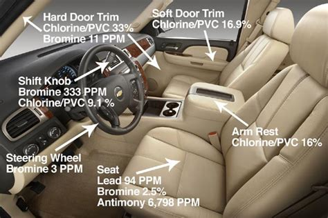 Interior Of A Car Labeled by Is Your Car Toxic Car Talk
