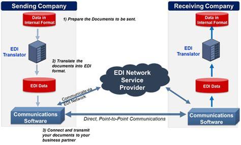 edi process flow diagram image gallery edi diagram