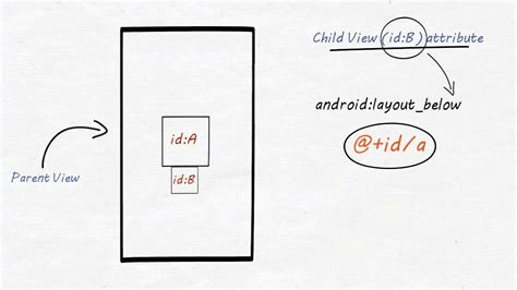Layout Below | relativelayout in android relative layout tutorial