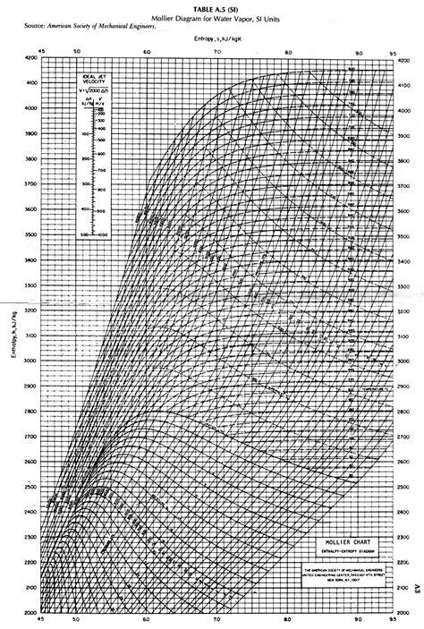 fisica tecnica dispense il diagramma mollier dispensa fisica tecnica docsity
