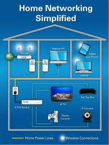 home entertainment network design home networking readynet solutions