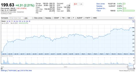 Tesla Motors Stock Predictions Tesla Stock Hits New Milestone Of 200 A Breaks