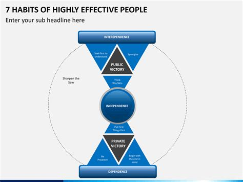 Habits Ppt 7 Habits Of Stephen Covey Powerpoint Template Sketchbubble