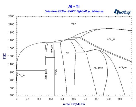 ti phase diagram au sn phase diagram au get free image about wiring diagram