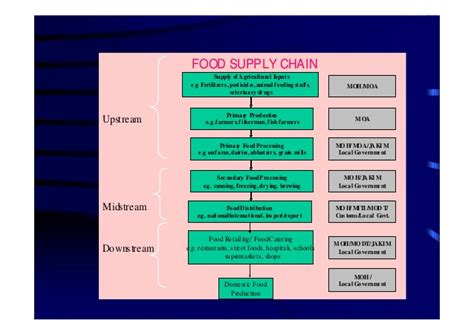 This Cabinet Department Administers The Food St Program by Food Safety Malaysia