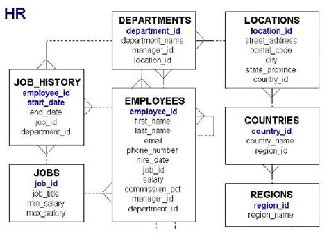 er diagram exle employee department orafaq forum general 187 er diagram