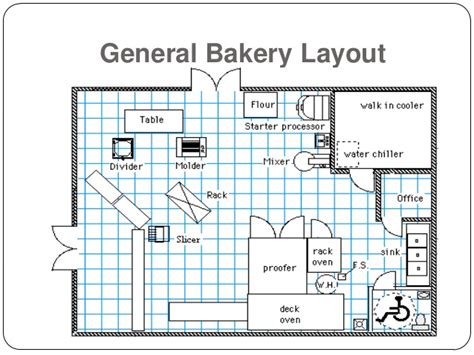 bakery kitchen layout design bakery floorplan google search gingerbread bakery