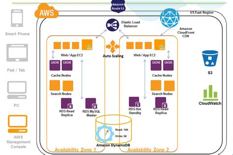 L On Aws by Cloud Big Data And Mobile Exploring Availability Zones