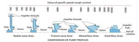 da pump speed centrifugal pump efficiency specific speed