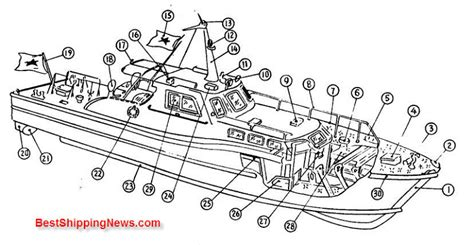 how is the open boat structured types of ships shipbuilding picture dictionary