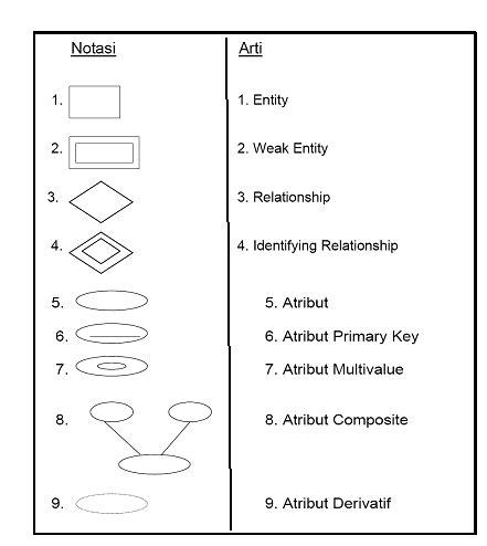cara membuat erd pada basis data entity relationship diagram erd dan contoh kasus