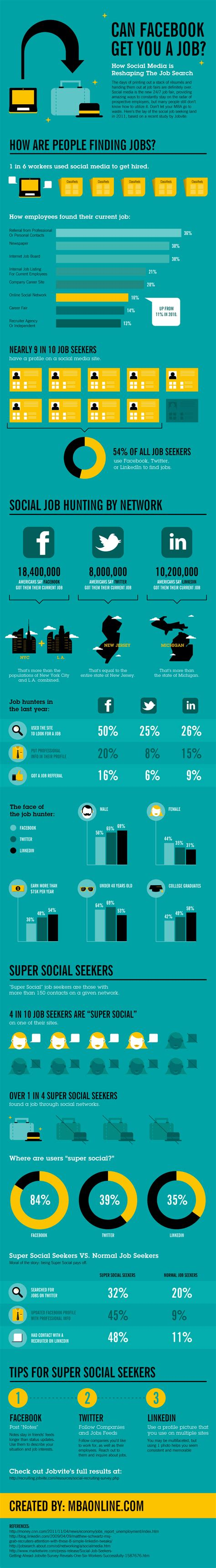 Linkedin Mba Internship Apply by Infographic Can And Linkedin Really Get
