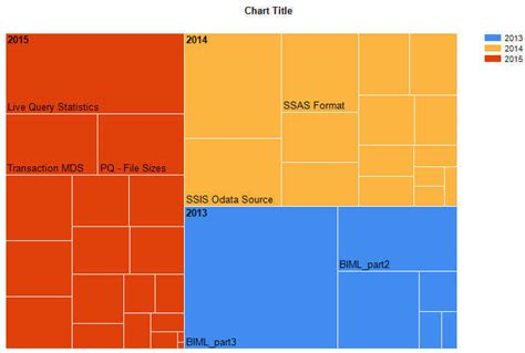 create tree map create a treemap graph in sql server reporting services 2016
