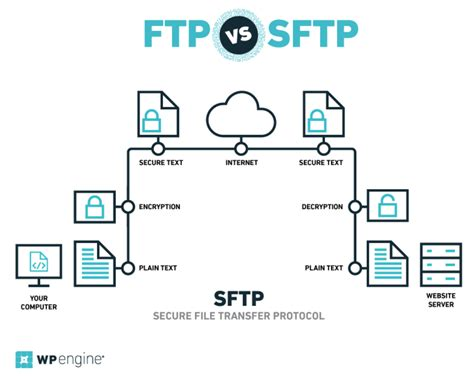 ftp workflow an introduction to secure shell access and secure file