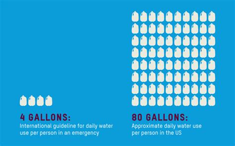 how many gallons is a bathtub water and sanitation everybody needs them especially