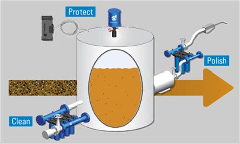 hydraulic filtration service global industrial bulk fuel and lube filtration global industrial solutions