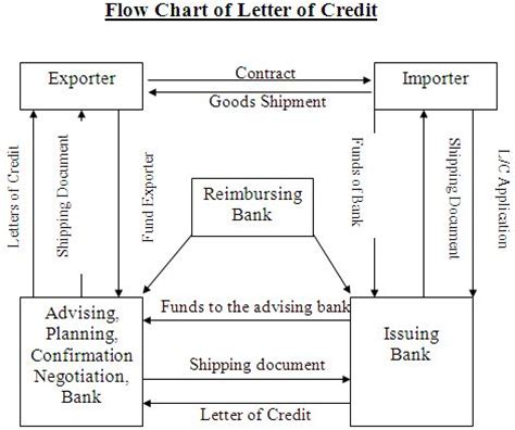 Letter Of Credit Transaction Flow Diagram Foreign Exchange Activities Of Ific Bank Limited Assignment Point