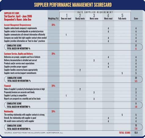 Supplier Report Card Template by Building A Vendor Scorecard Computerworld
