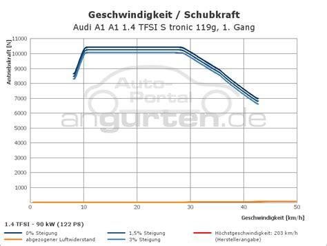 Audi A1 1 4 Tfsi Technische Daten by Audi A1 A1 1 4 Tfsi S Tronic 119g Technische Daten