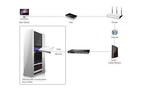 remote console sollae systems co ltd it communication remote