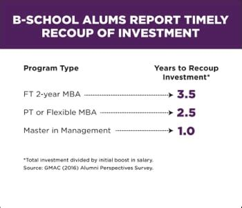 Mba Investment Banking Australia by 2016 Gmac Alumniperspective 777x680 Recoup Investment