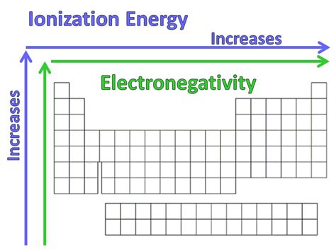 printable periodic table with ionization energy periodic table trends ionization energy electronegativity