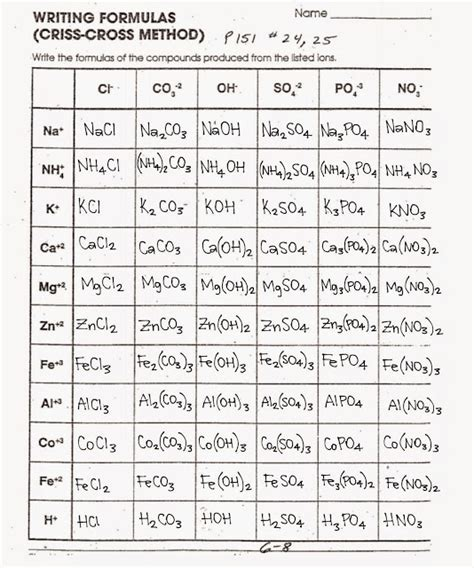 tom schoderbek chemistry writing formulas criss cross method