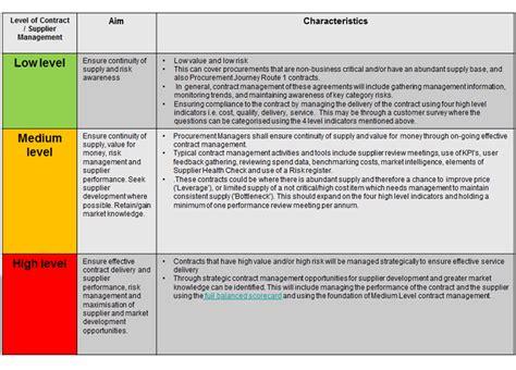 route  contract supplier management planning governance procurement journey