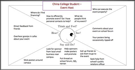 china college students empathy map ziilion