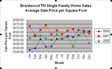 brentwood tn real estate statistics market report fourth