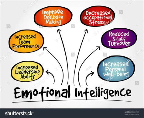 intelligence concept map what is intelligence emotional intelligence mind map business concept stock