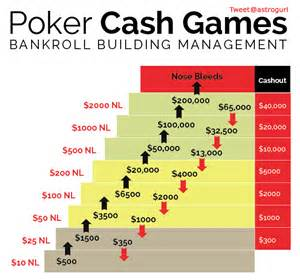 M And S Blinds Poker Bankroll Building Management System Lucky Lady Games