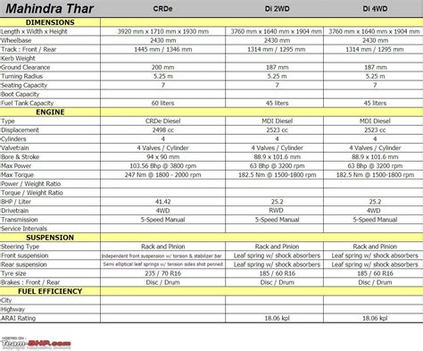 mahindra thar technical specifications feature list