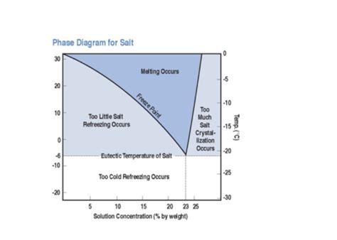 science behind salt ls the science behind salt morton salt