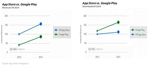 Play Store Vs App Store Revenue Moving Ahead Or Moving Together A Comparison Of Ios And